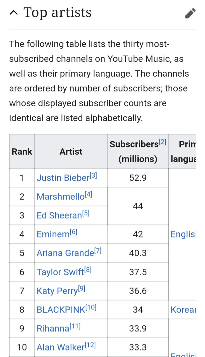 Blackpink Becomes The 8th Most Subscribed Youtube Music Channel In The World Binge Post